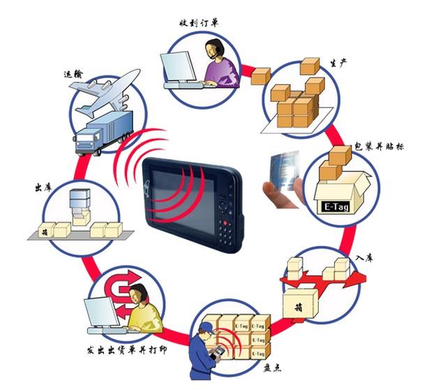 7寸RFID工业平板电脑